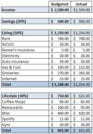 budgeting spreadsheet