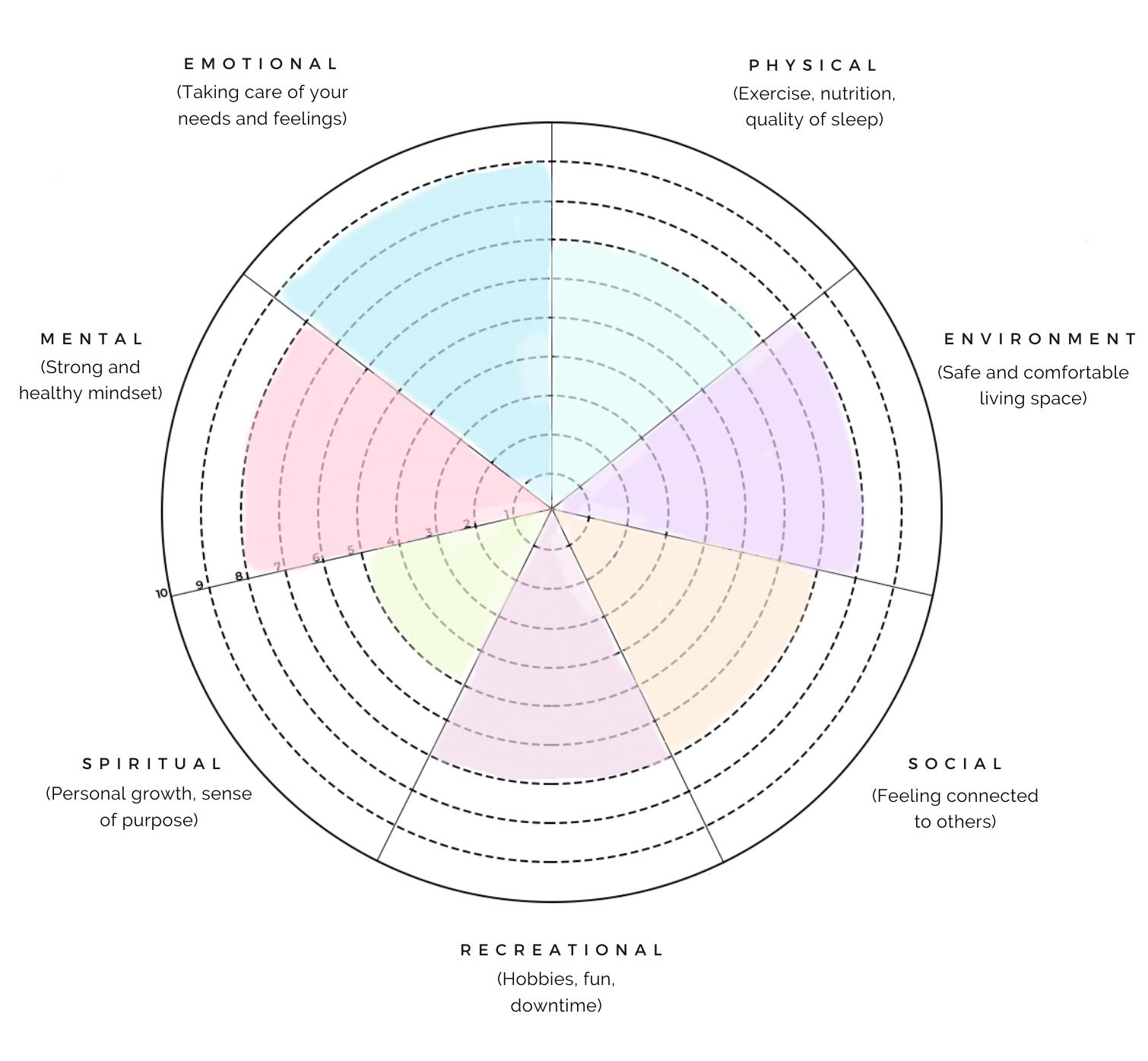 Wellness Wheel Example